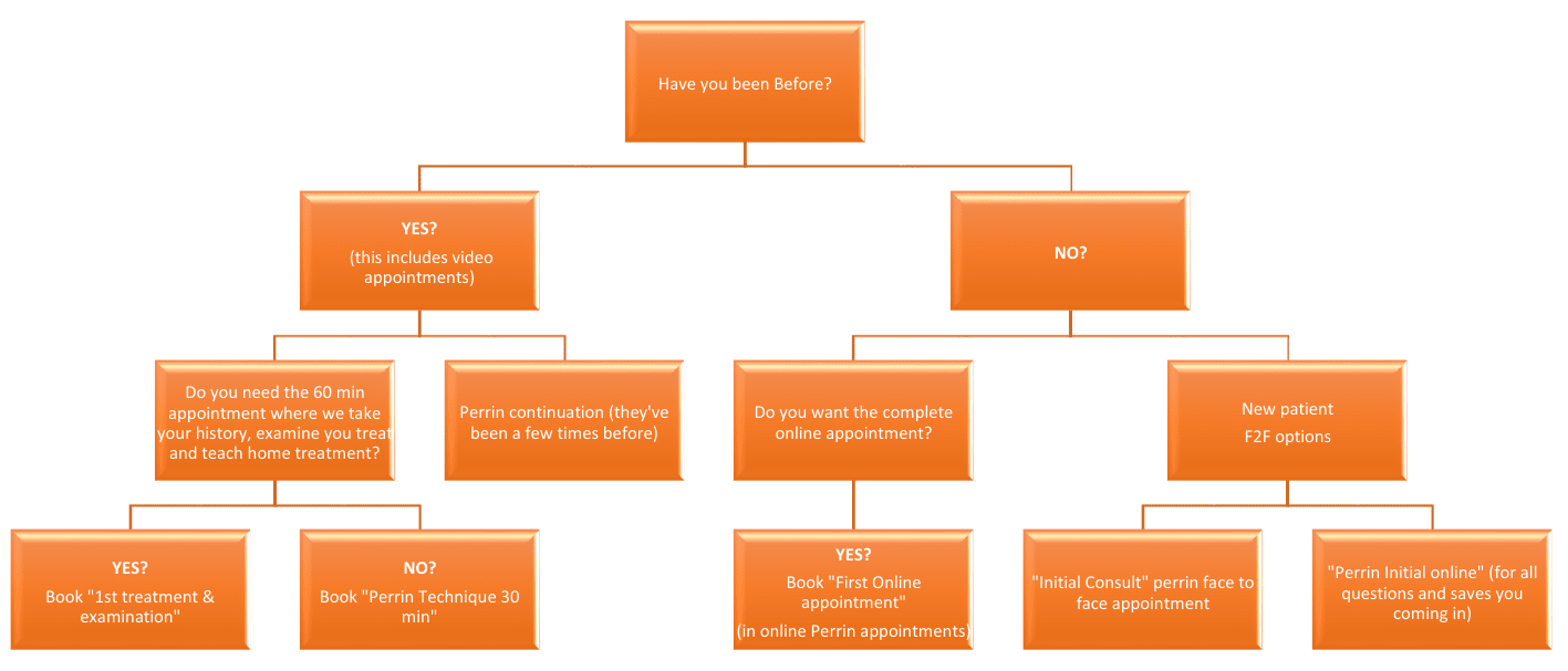 The Perrin Technique Treatment options